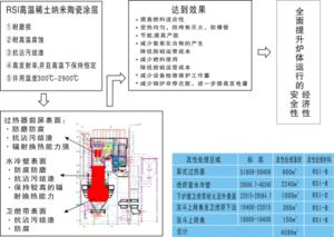 1.RSI高温纳米陶瓷涂层(电力)